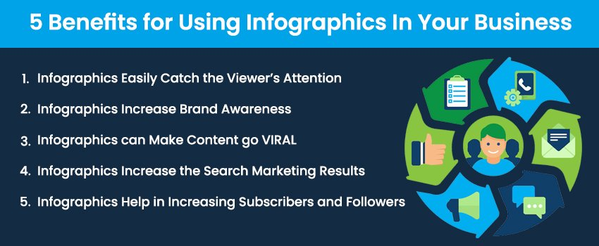 5 Benefits for Using Infographics In Your Business